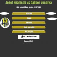 Josef Hnanicek vs Dalibor Vecerka h2h player stats