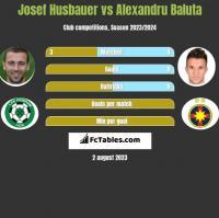 Josef Husbauer vs Alexandru Baluta h2h player stats