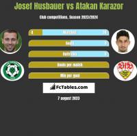 Josef Husbauer vs Atakan Karazor h2h player stats