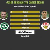 Josef Husbauer vs Daniel Didavi h2h player stats