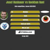 Josef Husbauer vs Goekhan Guel h2h player stats