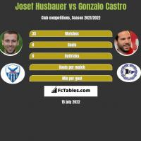 Josef Husbauer vs Gonzalo Castro h2h player stats