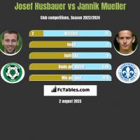 Josef Husbauer vs Jannik Mueller h2h player stats