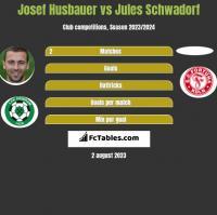 Josef Husbauer vs Jules Schwadorf h2h player stats