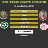 Josef Husbauer vs Marcel Titsch-Rivero h2h player stats