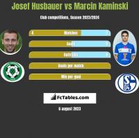 Josef Husbauer vs Marcin Kaminski h2h player stats