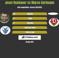 Josef Husbauer vs Marco Hartmann h2h player stats