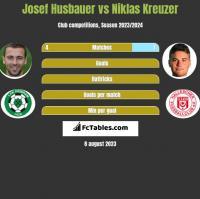 Josef Husbauer vs Niklas Kreuzer h2h player stats