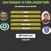 Josef Husbauer vs Pablo Joaquin Podio h2h player stats