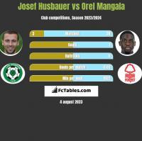 Josef Husbauer vs Orel Mangala h2h player stats
