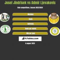 Josef Jindrisek vs Admir Ljevakovic h2h player stats