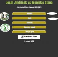 Josef Jindrisek vs Bronislav Stana h2h player stats