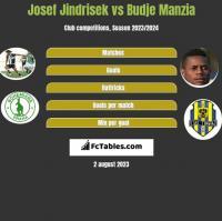 Josef Jindrisek vs Budje Manzia h2h player stats