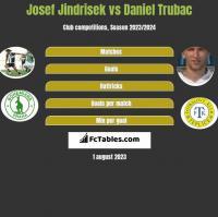 Josef Jindrisek vs Daniel Trubac h2h player stats