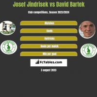 Josef Jindrisek vs David Bartek h2h player stats