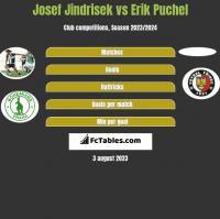 Josef Jindrisek vs Erik Puchel h2h player stats