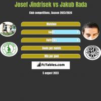 Josef Jindrisek vs Jakub Rada h2h player stats