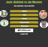 Josef Jindrisek vs Jan Moravec h2h player stats