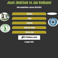 Josef Jindrisek vs Jan Vodhanel h2h player stats