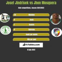 Josef Jindrisek vs Jhon Mosquera h2h player stats