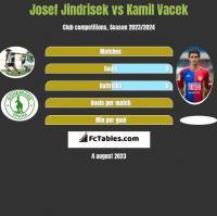 Josef Jindrisek vs Kamil Vacek h2h player stats