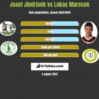 Josef Jindrisek vs Lukas Marecek h2h player stats