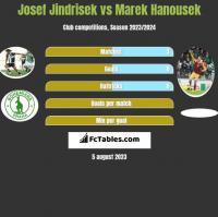 Josef Jindrisek vs Marek Hanousek h2h player stats
