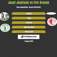 Josef Jindrisek vs Petr Hronek h2h player stats