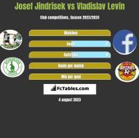 Josef Jindrisek vs Vladislav Levin h2h player stats