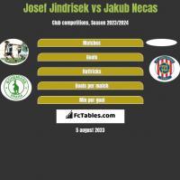 Josef Jindrisek vs Jakub Necas h2h player stats