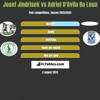 Josef Jindrisek vs Adriel D'Avila Ba Loua h2h player stats