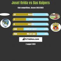 Josef Kvida vs Bas Kuipers h2h player stats