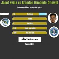 Josef Kvida vs Brandon Ormonde-Ottewill h2h player stats
