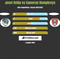 Josef Kvida vs Cameron Humphreys h2h player stats
