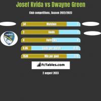 Josef Kvida vs Dwayne Green h2h player stats