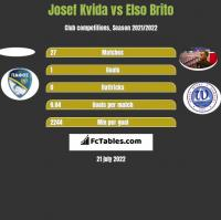 Josef Kvida vs Elso Brito h2h player stats
