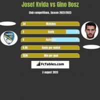 Josef Kvida vs Gino Bosz h2h player stats