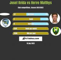 Josef Kvida vs Herve Matthys h2h player stats