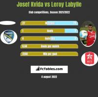 Josef Kvida vs Leroy Labylle h2h player stats