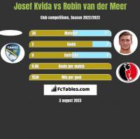 Josef Kvida vs Robin van der Meer h2h player stats