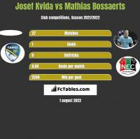 Josef Kvida vs Mathias Bossaerts h2h player stats