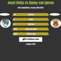 Josef Kvida vs Donny van Iperen h2h player stats