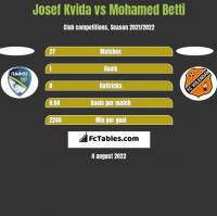 Josef Kvida vs Mohamed Betti h2h player stats