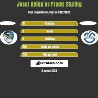 Josef Kvida vs Frank Sturing h2h player stats