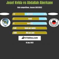 Josef Kvida vs Abdallah Aberkane h2h player stats