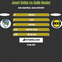 Josef Kvida vs Colin Rosler h2h player stats