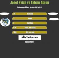 Josef Kvida vs Fabian Abreu h2h player stats