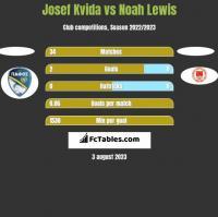 Josef Kvida vs Noah Lewis h2h player stats