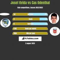 Josef Kvida vs Cas Odenthal h2h player stats