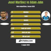 Josef Martinez vs Adam Jahn h2h player stats